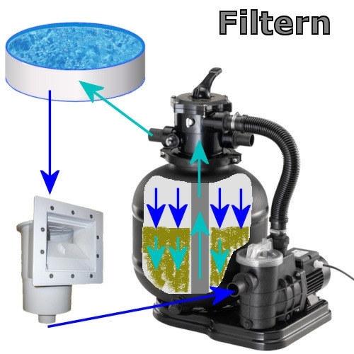 wegeventil-filtern-3