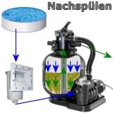 Sandfilteranlage Poolfilter Evolution Pumpe mit Kessel